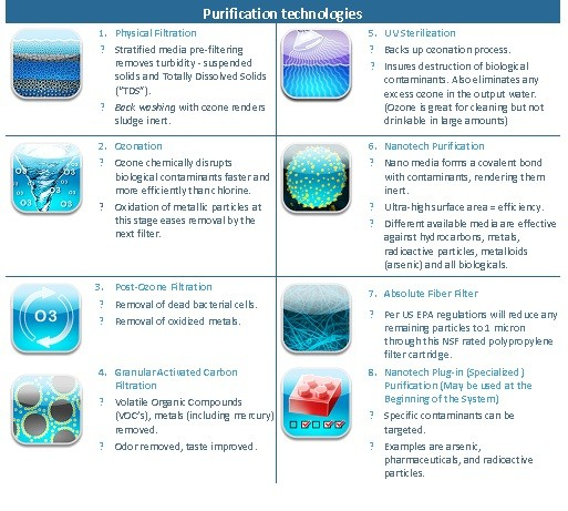 WaterSafe Purification Process Table